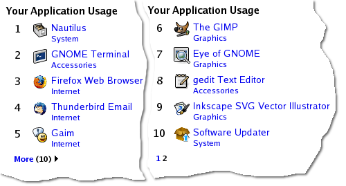 application usage
