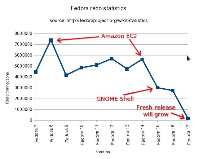 fedora users base